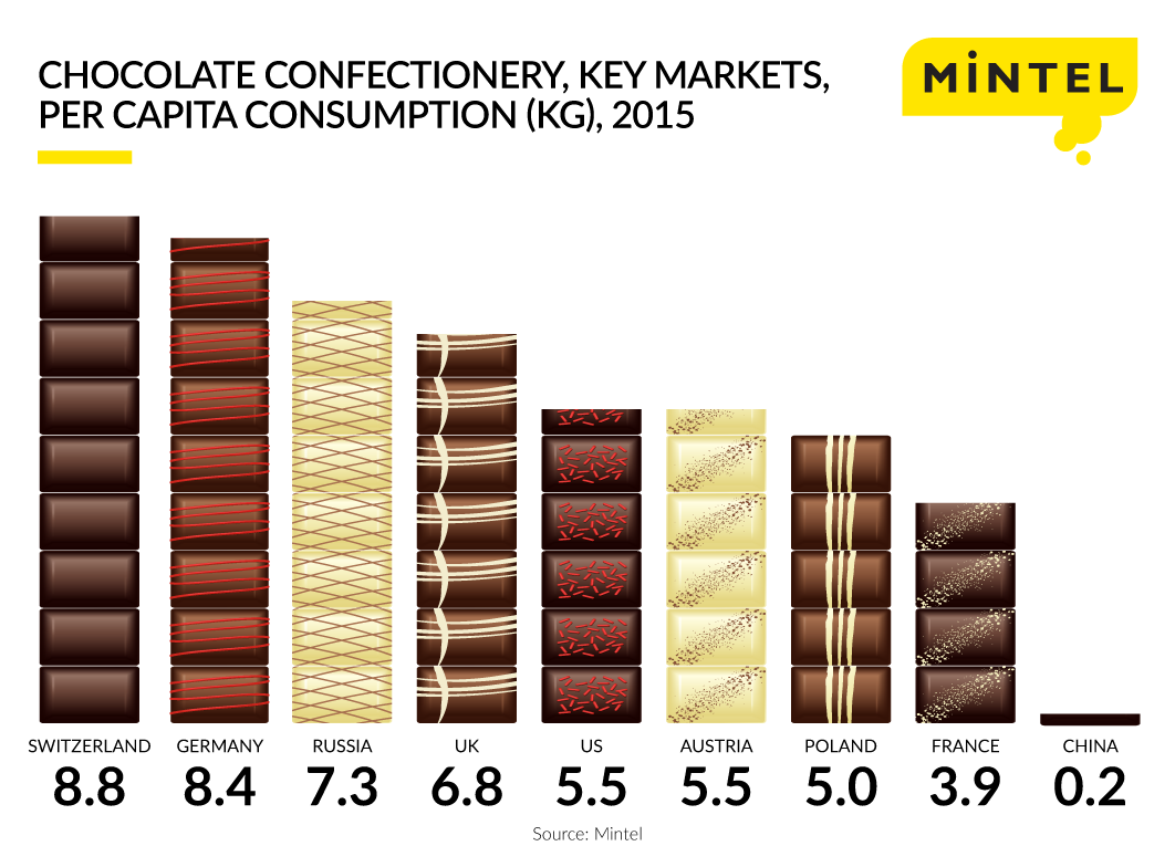 Chocolate Market Research Reports & Industry Analysis